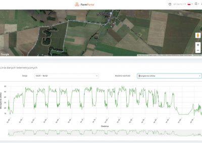 FarmPortal - Monitoring - telemetria